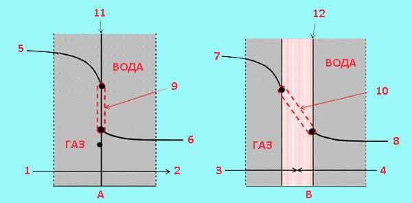 Графики процессов аэрации