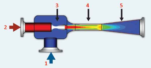 Конструкционное исполнение эжектора