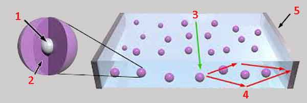Схема действия квантового окна