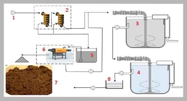 Технологическая схема очистки воды