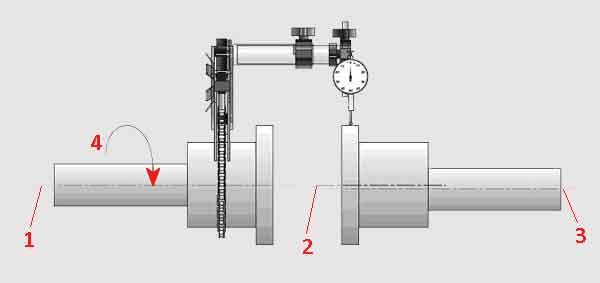 Основы центровки часовым индикатором