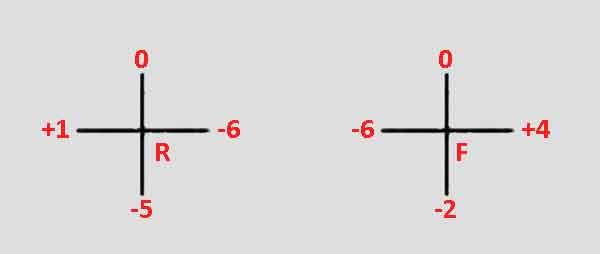 Пример записи значений индикаторов