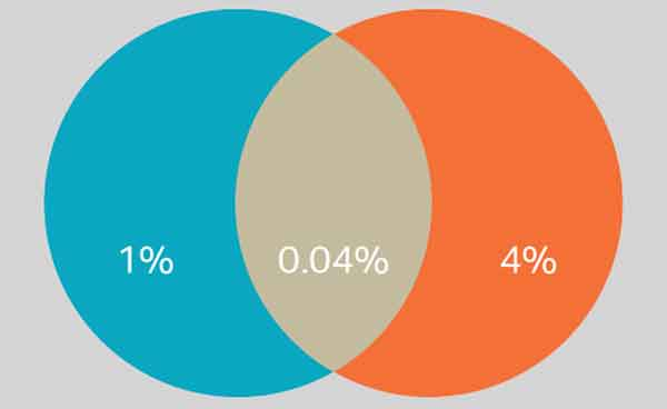 Процентный расклад феноменального общества