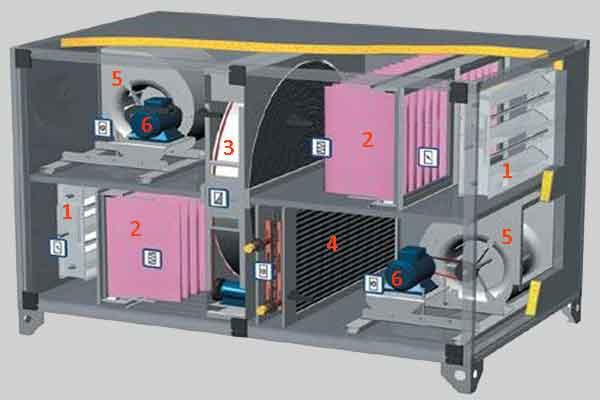 Структура приточно-вытяжной установки