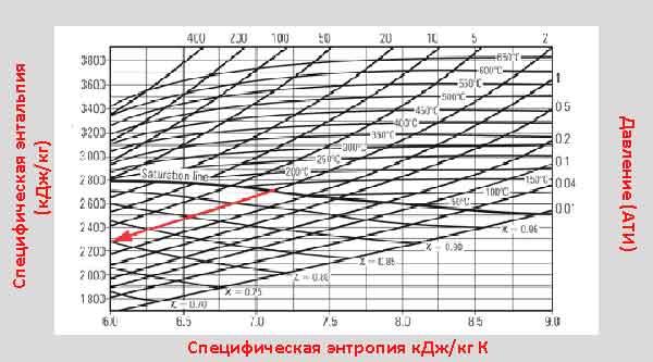 Энтропия по диаграмме Мюллера