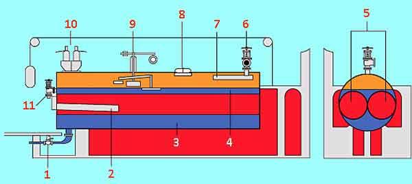 Конструкция Ланкаширского котла