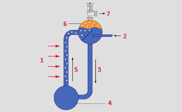 Схема водотрубного котла