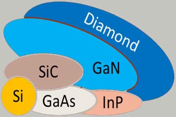 Оксид галлия и широкодиапазонные полупроводники электроники