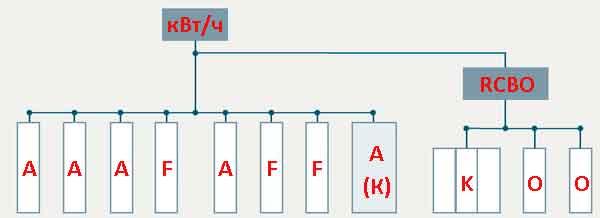 Схема с прибором RCBO