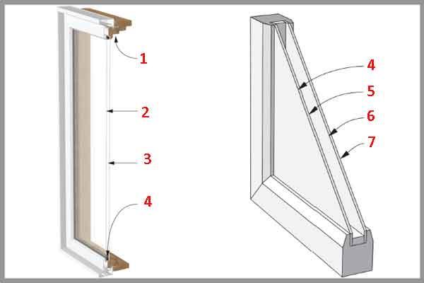 Структура оконного стеклопакета