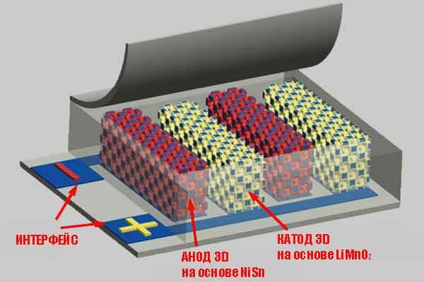 Создана сверхминиатюрная аккумуляторная 3D батарея