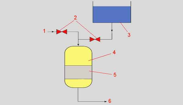 Схема катионообменного умягчения питательной воды