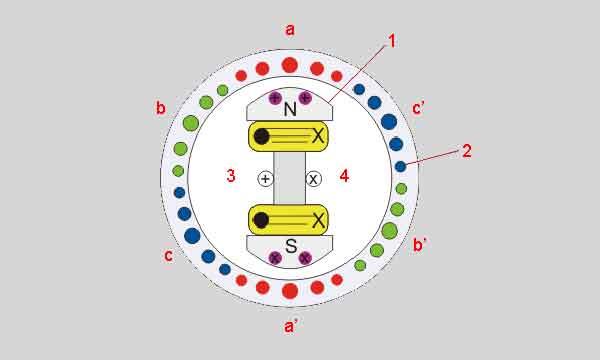 Конструкция генератора переменного тока