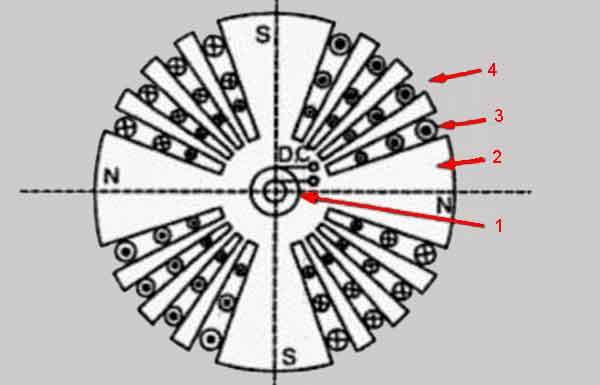 Цилиндрический ротор генератора