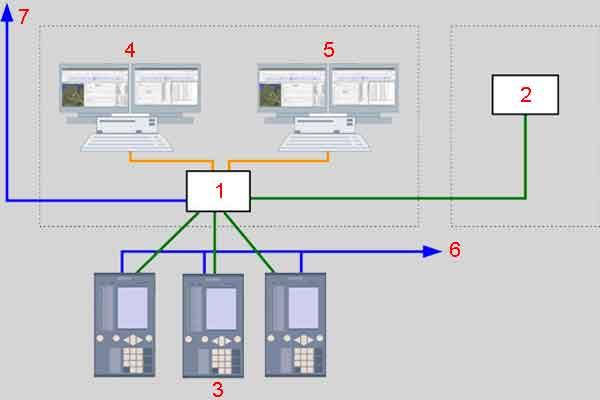 Схема использования фазоров