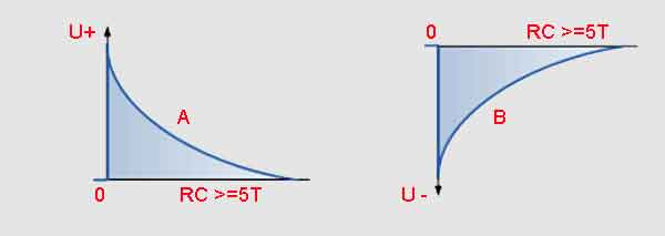 Одиночный импульс RC-дифференциатора