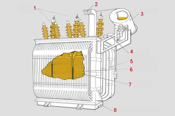Структура трёхфазного силового трансформатора