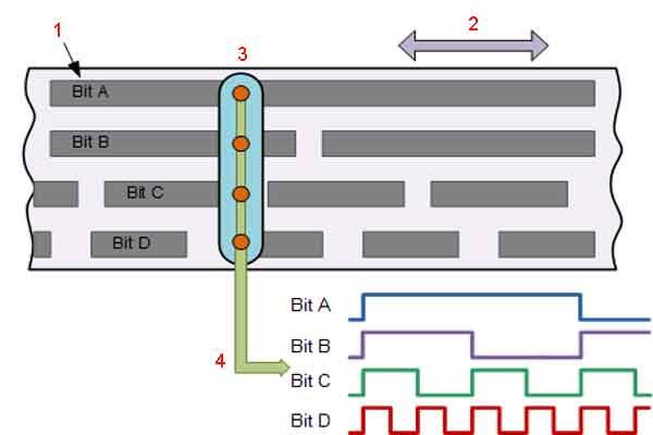 Четырёхбитный бинарный кодированный диск