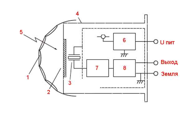 Конструкция пассивного датчика движения