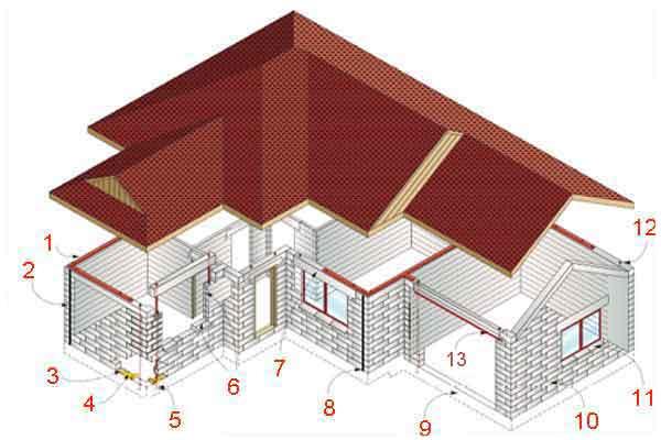 Структура дома из газобетона