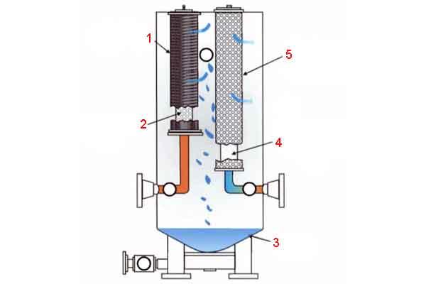 Схема эффективного сепаратора