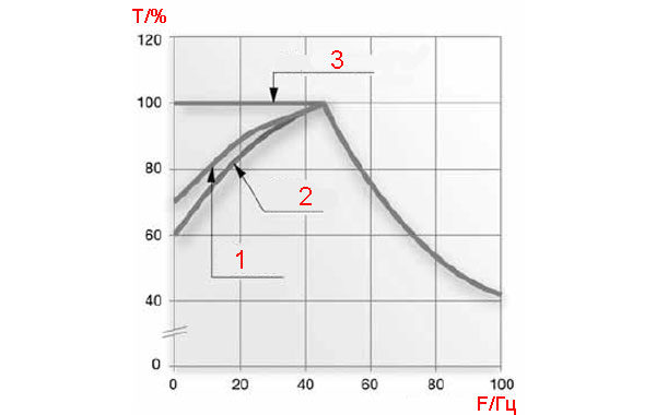 График зависимости частота-температура