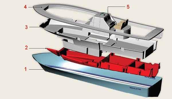 Конструкция катера на основе композитных материалов