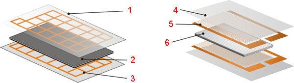 Структура сложного композитного материала