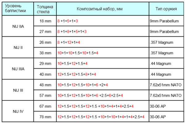 Таблица видов пуленепробиваемых стекол