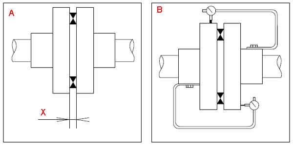 Как выравниваются моторы с прямой связью