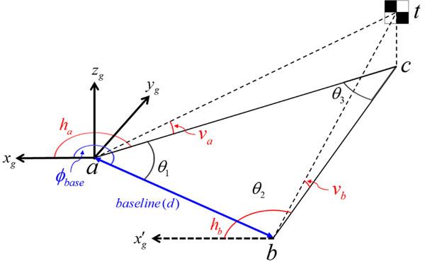 Триангуляция- классическая схема расчёта
