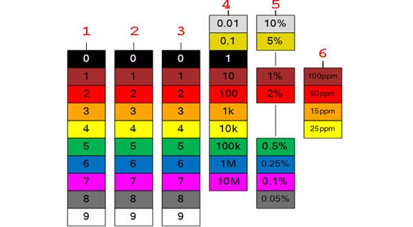 Цветовая диаграмма кода постоянных резисторов