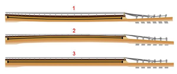Настройка линии грифа электрогитары