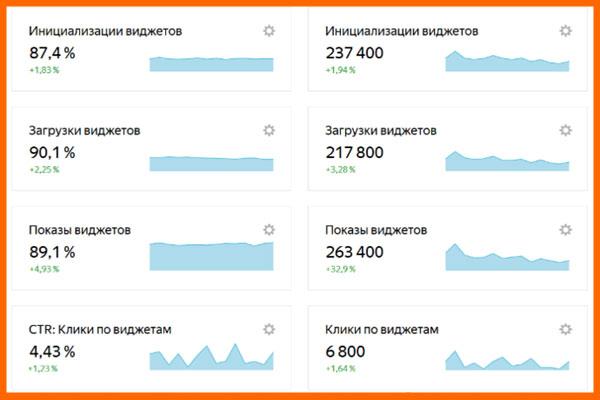 Как настроить виджеты Яндекс Маркет в сервисе Метрики Вебмастера?