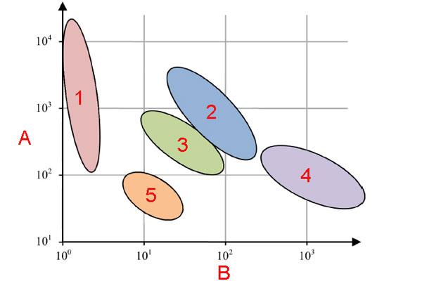 График удельной энергии разных источников, включая топливные элементы