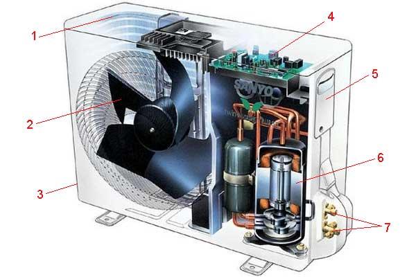 Бытовой кондиционер: внешний блок сплит системы