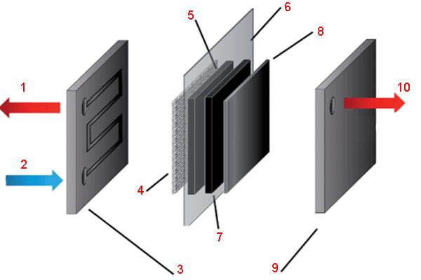 Схема компонентов классической ячейки ПОМ