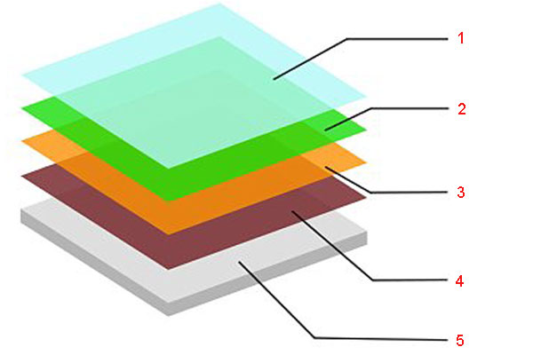 Структура органического светодиода - OLED