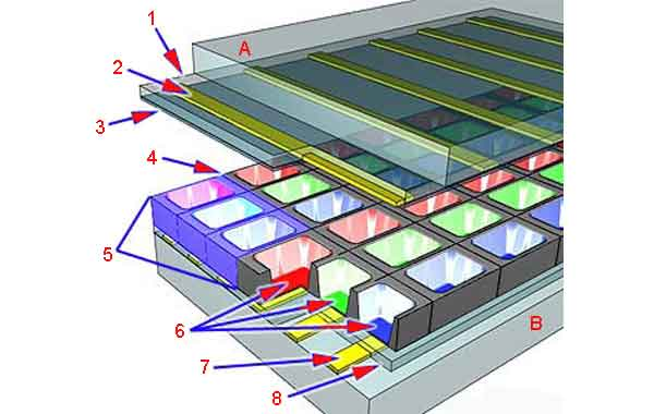 Плазменный телевизор: структурная схема экрана