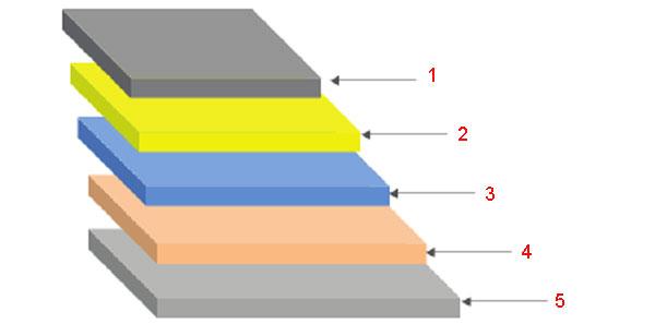 Структура светодиода типа PLED