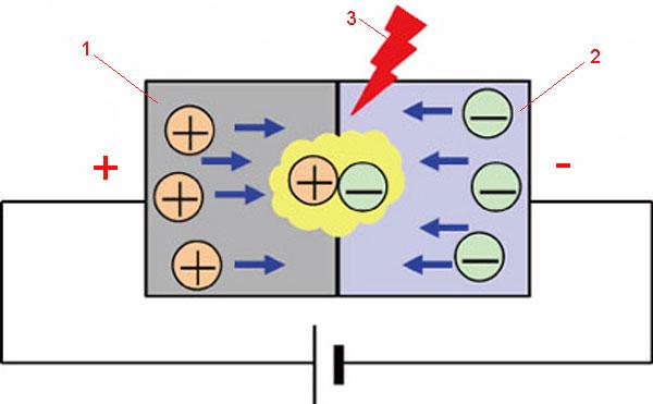 Структура светодиода типа LED
