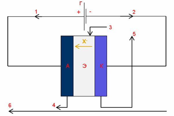 Структурная схема ячейки протонобменной мемраны