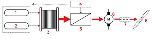 Структурная схема классической установки на топливном элементе
