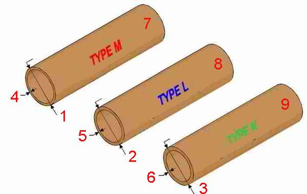 Тип медных труб для различного применения