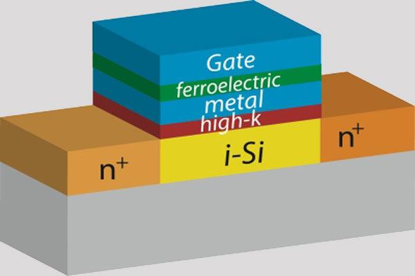 Транзистор NC-FET как новая концепция электронных устройств