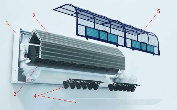 Бытовой кондиционер: внутренний блок сплит системы