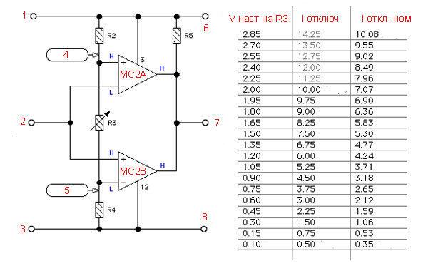 Параметры значений настройки тока отключения