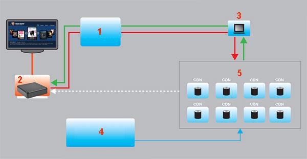 Серверная структурная схема IPTV