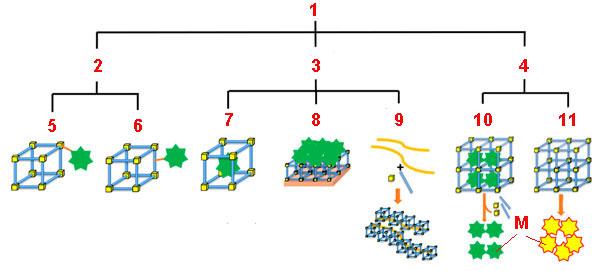 Схема создания композита на основе МОК