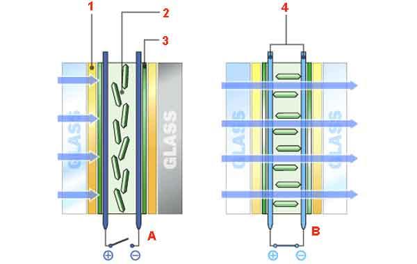 «Умные» окна: структура одной из разновидностей конструкций